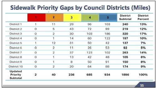 City staff identified two miles of streets that are in dire need of sidewalks. Those miles are in District 1 and District 5.