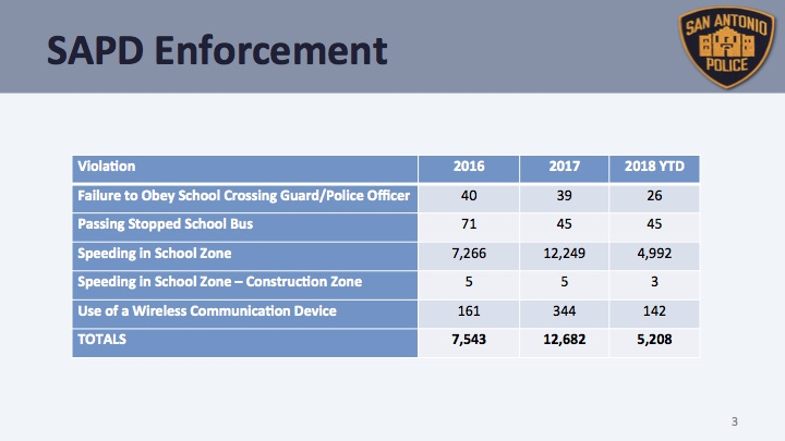 SAPD caught 5,208 school zone- and school bus-related violations so far in 2018.