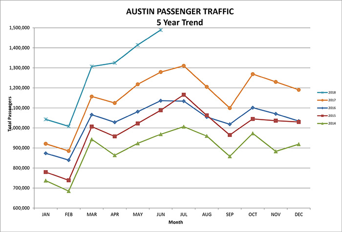 Austin-Bergstrom International Airport set its new monthly record in June 2018 for the third consecutive month with 1,489,191 passengers served.