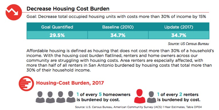 Housing is considered affordable if it does not cost more than 30 percent of a household's income.