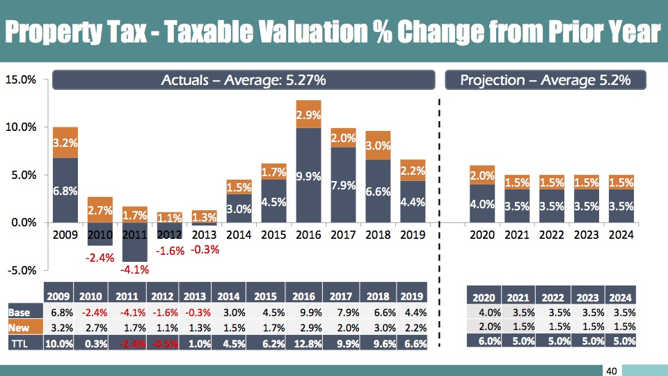 This graph shows actual taxable valuation with percent changes and projected values if the revenue cap is approved at 3.5 percent.