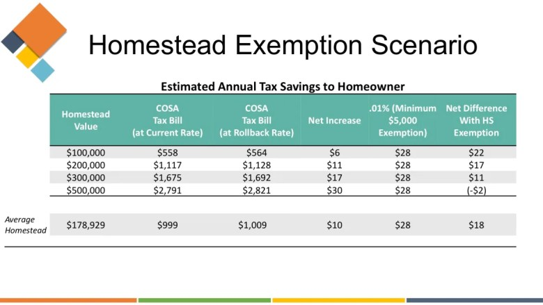 The lowest-allowable homestead exemption would save the average eligible homeowner in San Antonio $18.