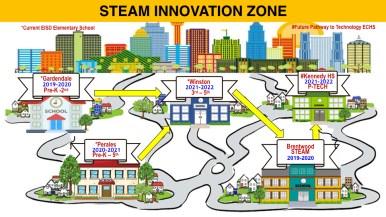Edgewood ISD's STEAM Innovation Zone