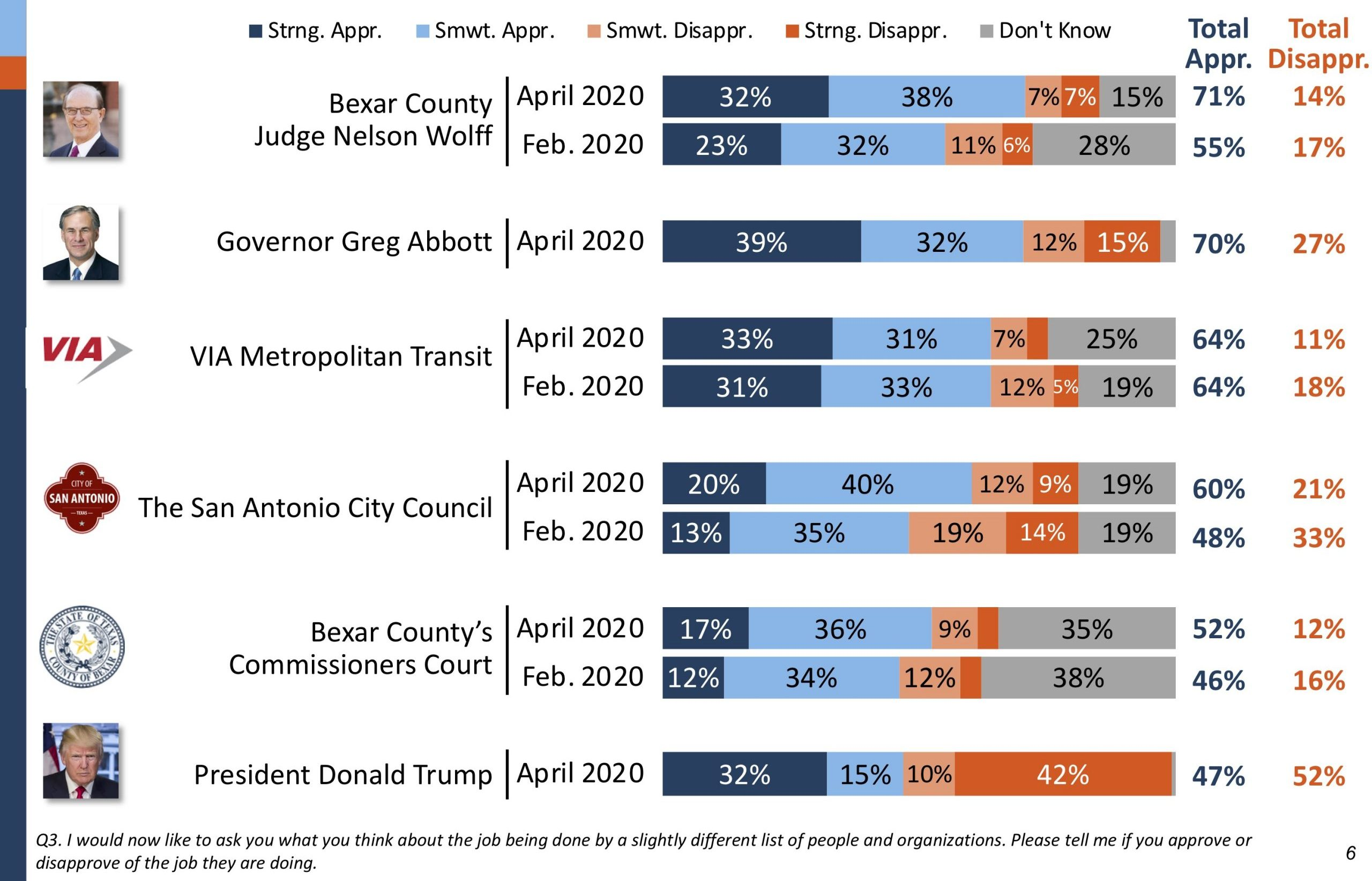 Favorability ratings of local officials and the president is increasing, though most Bexar County voters have an unfavorable view of President Donald Trump. The first Bexar Facts survey, carried out in February, did not include a question about Gov. Greg Abbott.