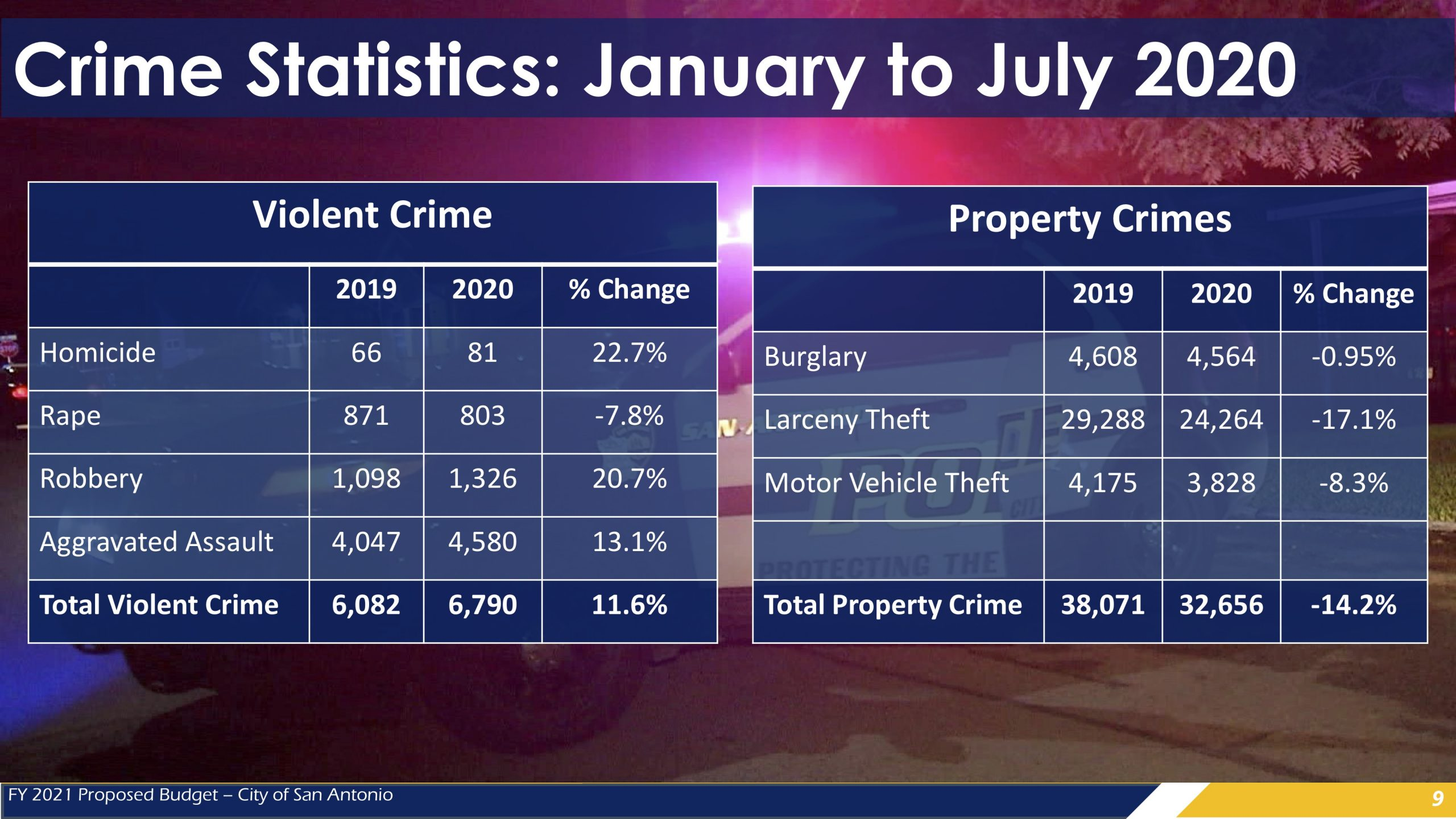 This graphic compares the number of property and violent crimes in San Antonio between January and July during 2019 and 2020.