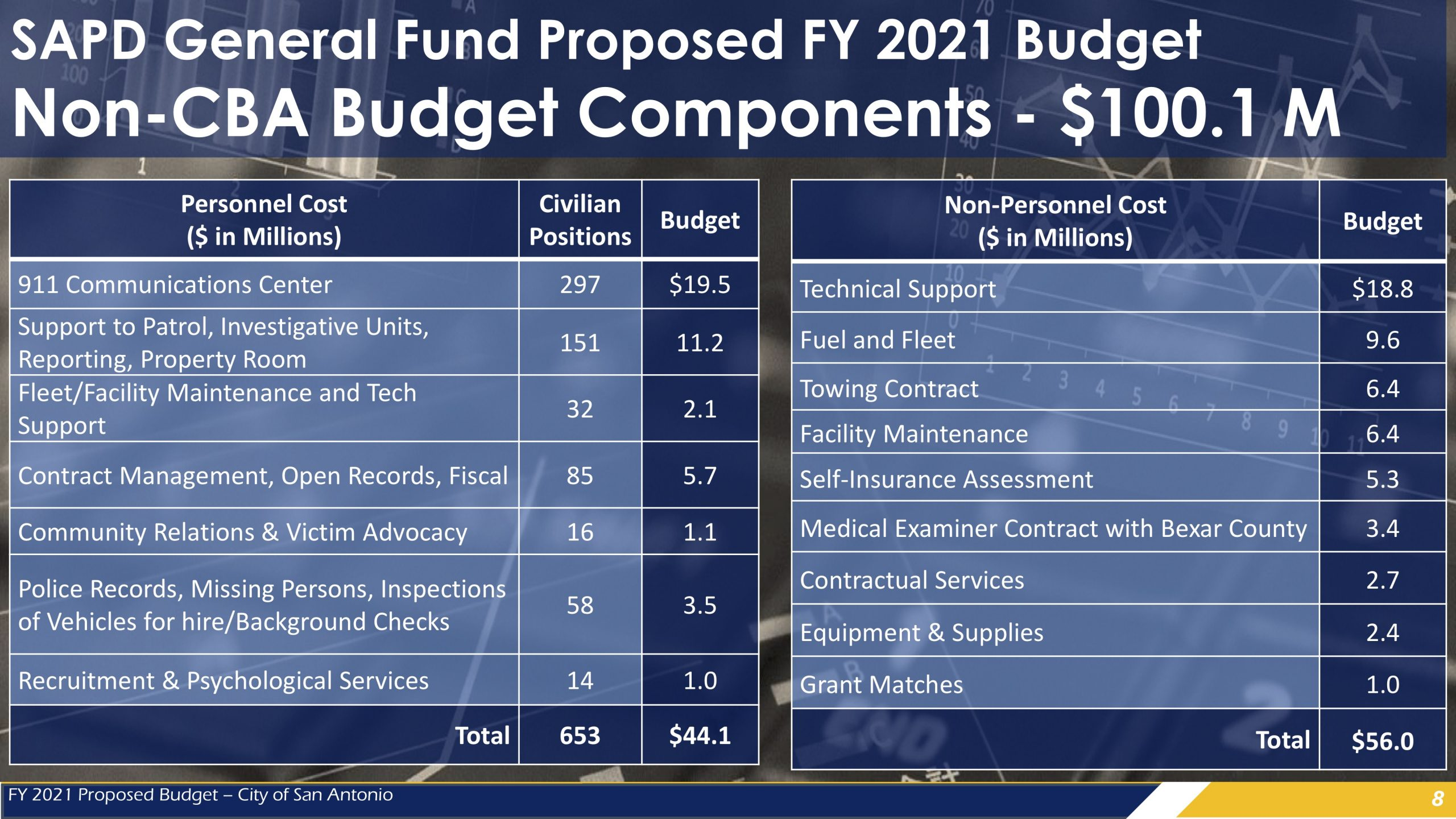 This graphic shows which elements of police funding are not dictated by the police union's contract with the City.