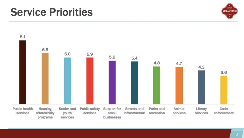 This graph shows what more than 22,000 San Antonians selected as their top budget priorities for 2021.