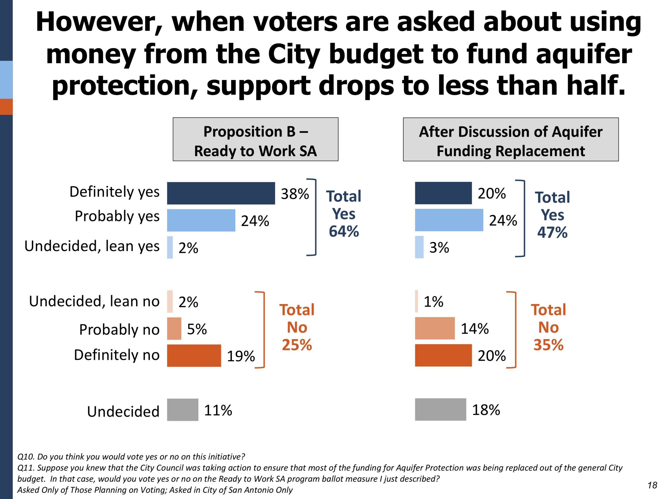 This graphic shows support for workforce development initiative drop after discussion of aquifer funding replacement.