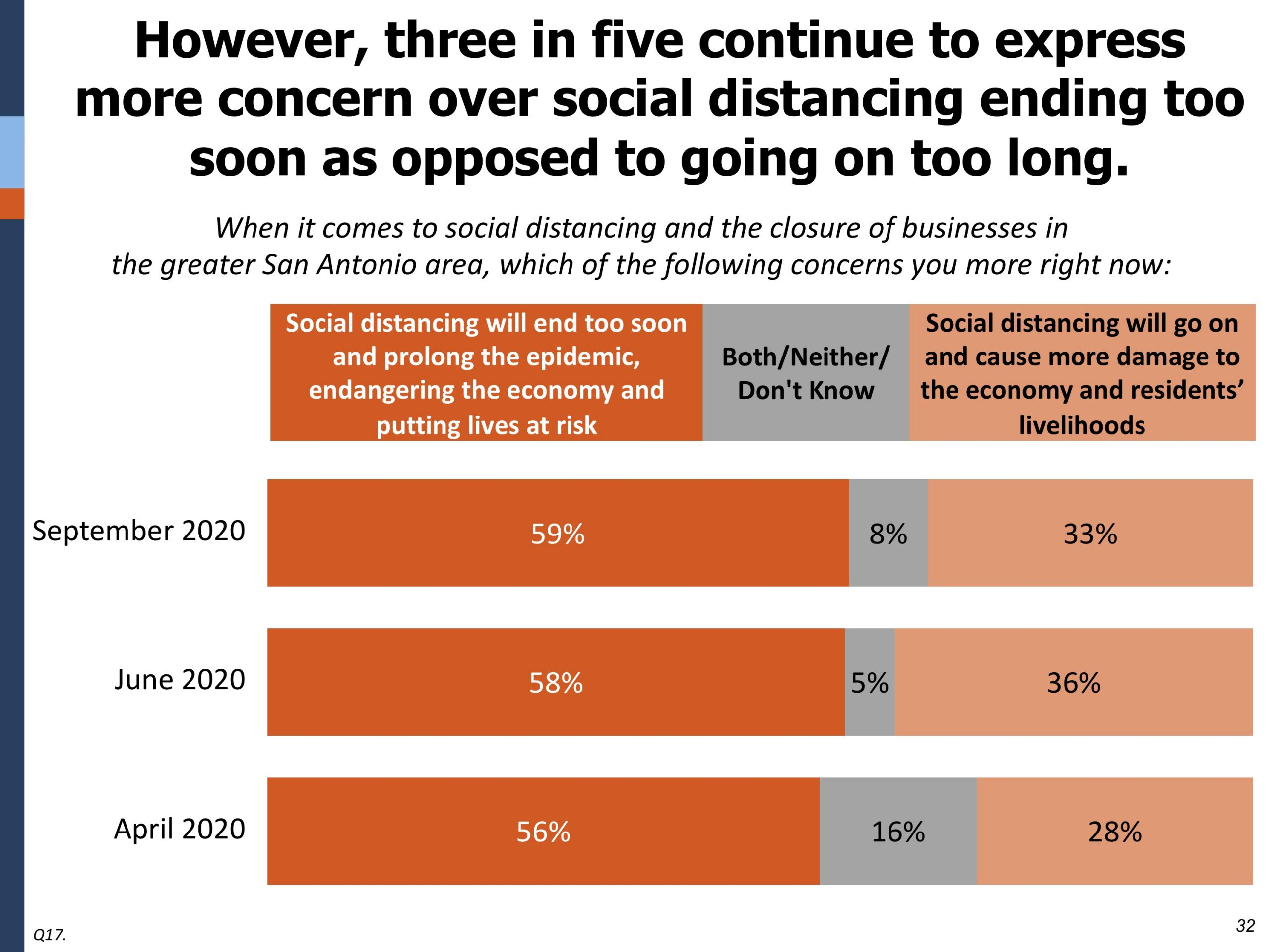 This graph shows poll results indicating that most people are concerned social distancing will end too soon.