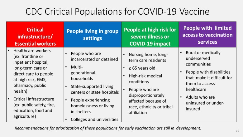 The Center for Disease Control and Prevention released these preliminary guidelines for how to prioritize COVID-19 vaccines.