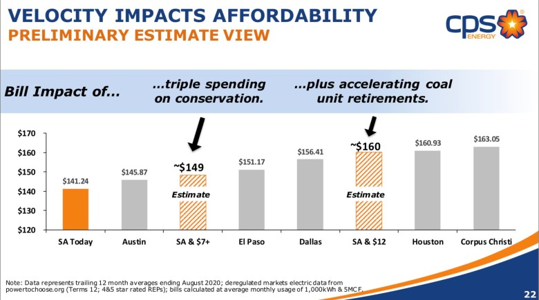 A CPS Energy slide is meant to show the effect on monthly bills of tripling conservation spending and closing remaining coal units.