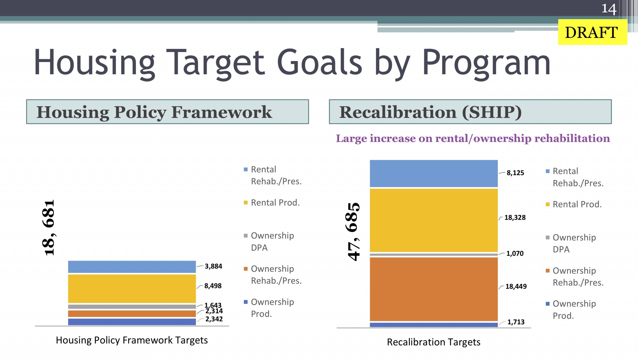 This graph shows a large proposed increase in City of San Antonio's affordable housing goals.
