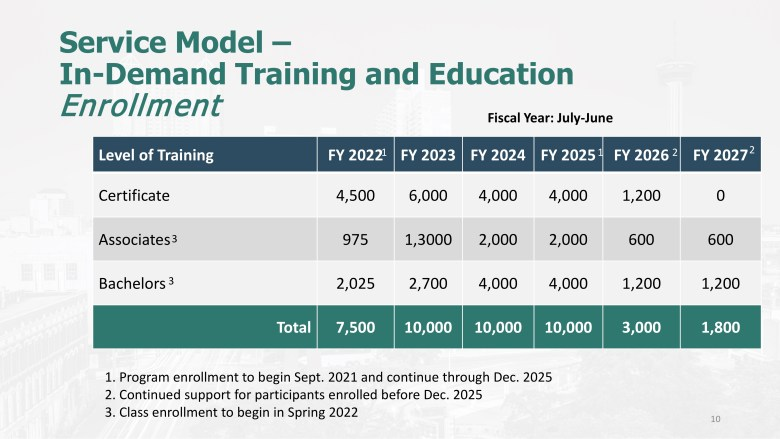 This graph shows the enrollment plan for certificates, associates, and bachelor degrees as part of the SA Ready to Work program.