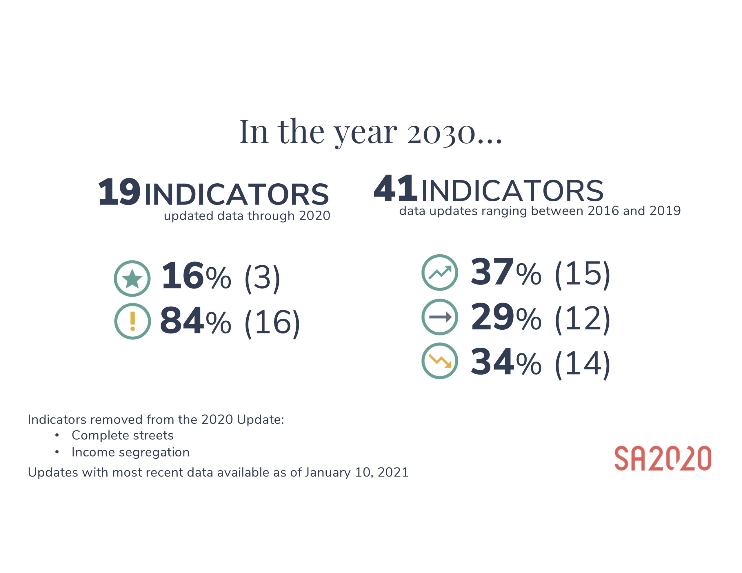 This graphic show the percentage of indicators, or metrics, that have reached its SA2020 goals, are on track to, or have not been reached.