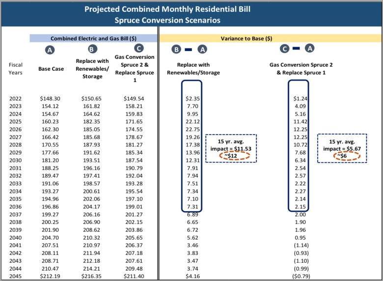 A chart from CPS Energy Flexible Path Resource Plan shows the estimated impact on monthly bills for residential customers for three scenarios.