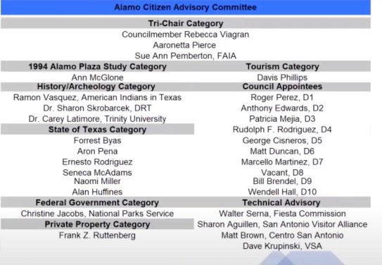 A March 8, 2021, list of Alamo Citizens Advisory Committee members.