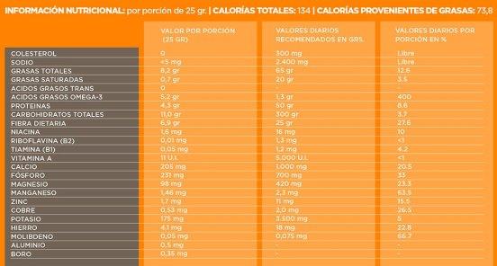 informacion-nutricional-chia-Latincrops