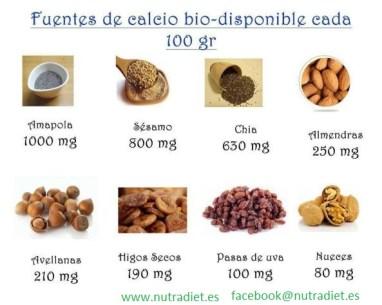 Imagen: Nutridiet.es