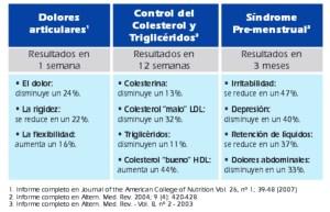 Algunas de las conclusiones obtenidas de los estudios clínicos recientes realizados con el Aceite de Krill NKO® se pueden apreciar, sobre los efectos en dolores articulares, control del colesterol y triglicéridos y en el síndrome premenstrual.