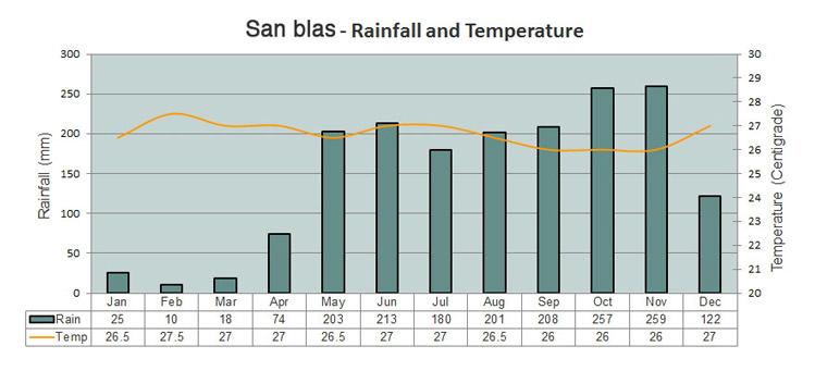 weather San Blas Islands