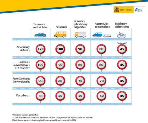 Snelheidslimieten in Spanje afhankelijk van het type voertuig