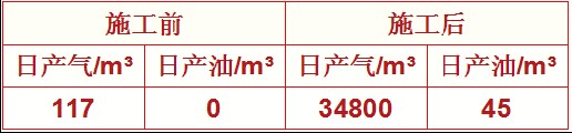 Oil Production FSS Sand, Top Oil and Gas Companies, Silica Sand