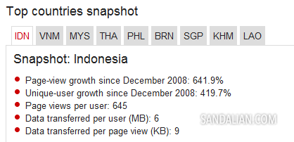 Top countries snapshot