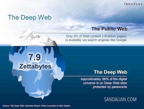 Ilustrasi deep web