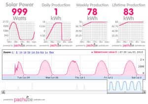 Solar Monitor Screenshot