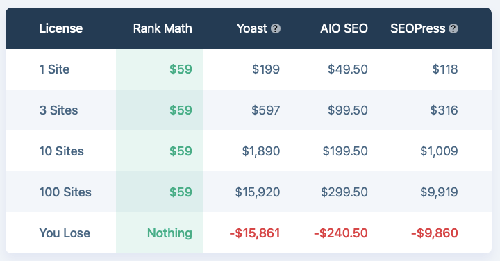 RankMath vs Yoast Pricing