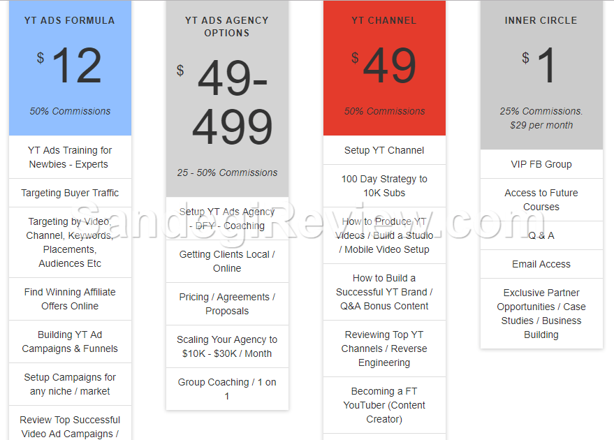 yt ads formula review