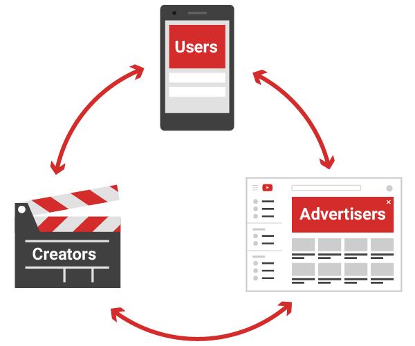 youtube ads formula by ryan shaw