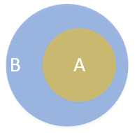 A Venn diagram of a subset