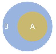 A Venn diagram of a subset