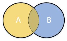A Venn diagram of an overlapping union