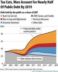 Debt-graph-CBPP