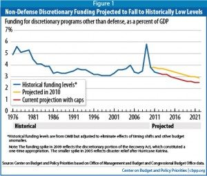 Non-Def Discretionary Spending