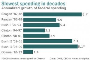 Spending Growth by Pres