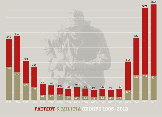 PATRIOT-MILITIA-GRAPH