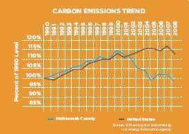 EcoDistrict - Carbon Emissions