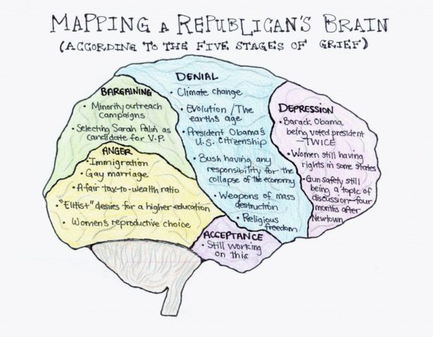 Republican Brain