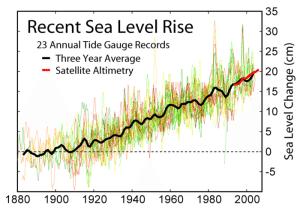 a-11.sea_level_rise