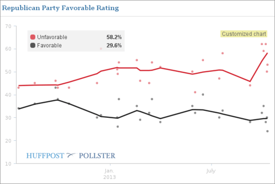 GOP Fav Rating
