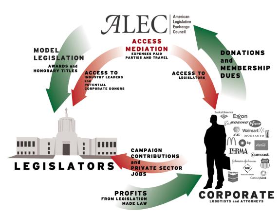 ALEC-explained