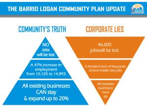 Barrio Logan TRUTH