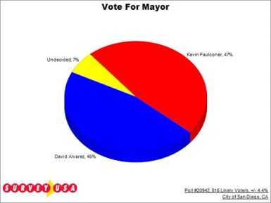 A new SurveyUSA poll has the mayoral race statistically even.
