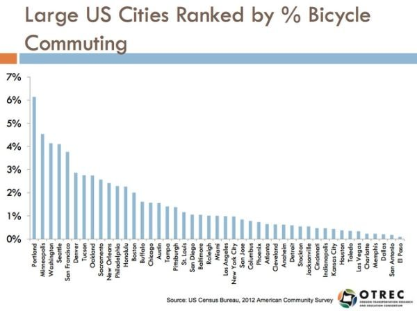 45 largest US cities by bicycle share