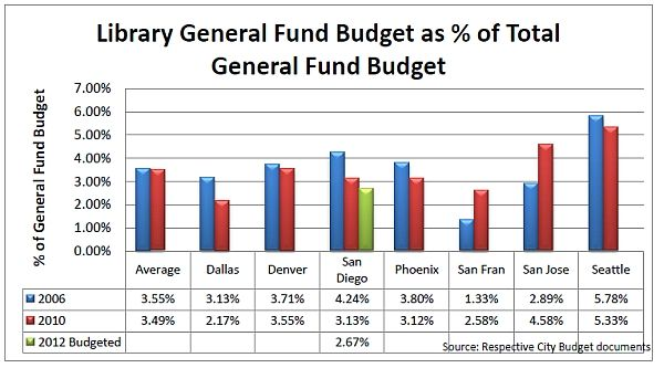 Library_General_Fund_Budget_chart