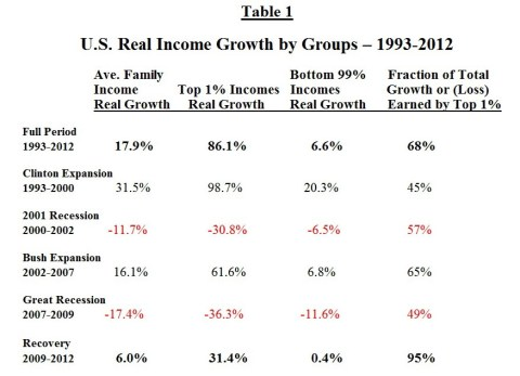 Table 1 : U.S. Real Income Growth by Groups 1993-2012