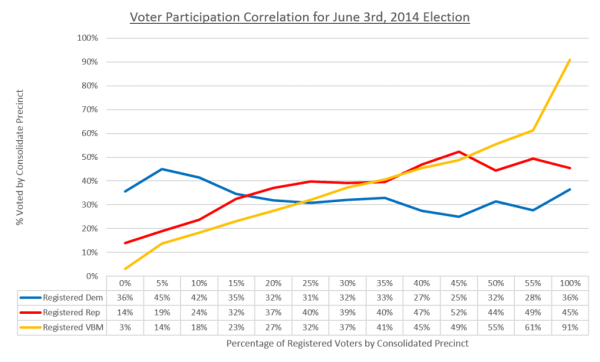 Voter_Participation_Correlation_Chart_With_Data-1024x618
